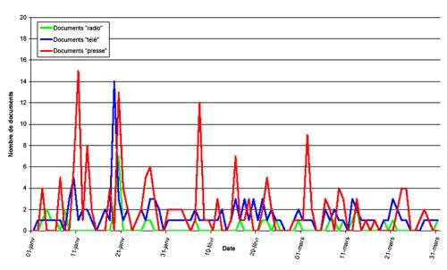 Évolution temporelle de l'intensité du traitement médiatique / 1er trimestre 2000