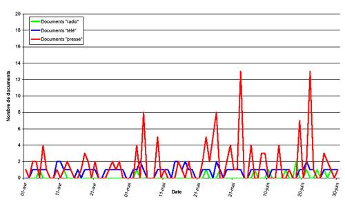 Évolution temporelle de l'intensité du traitement médiatique / 2e trimestre 2000