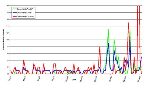 Évolution temporelle de l'intensité du traitement médiatique / 3e trimestre 2000