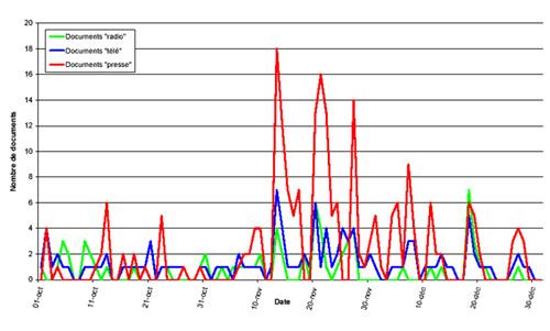 Évolution temporelle de l'intensité du traitement médiatique / 4e trimestre 2000