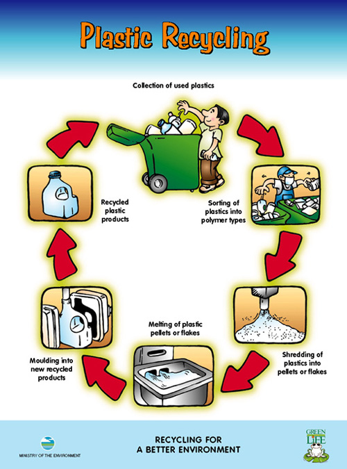 NationalEnvironmentAgencyOfSingapore_PlasticRecycling-4.jpg