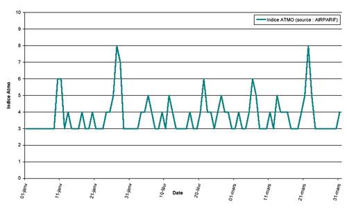 Évolution temporelle du niveau de pollution en IDF / 1er trimestre 2000