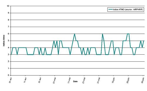 Évolution temporelle du niveau de pollution en IDF / 2e trimestre 2000
