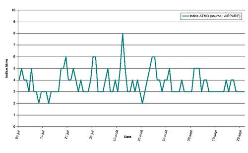 Évolution temporelle du niveau de pollution en IDF / 3e trimestre 2000
