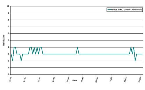 Évolution temporelle du niveau de pollution en IDF / 4e trimestre 2000