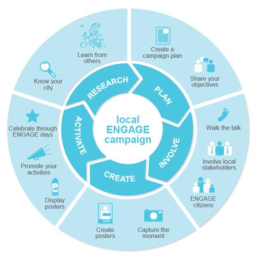 ENGAGE - Cinq étapes à suivre pour réussir sa campagne de mobilisation