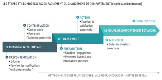 Les étapes et les modes d'accompagnement du changement de comportement