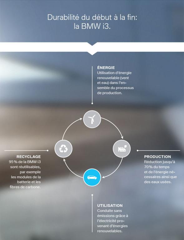 Capture du site web de la campagne « écoïste » de BMW