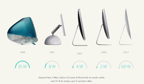 apple-evolution-conso.jpg