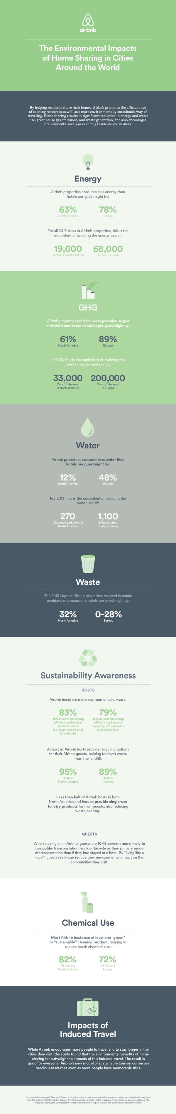 Infographie sur les impacts environnementaux du logement partagé