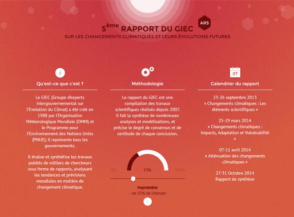leclimatchange.fr, site de vulgarisation d'un rapport du GIEC par le RAC-France